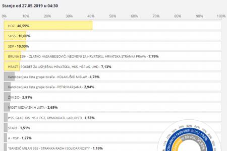 Na izborima za EU parlament u Ličko-senjskoj županiji najviše glasova dobio HDZ.  SDSS i SDP izjednačeni u glas