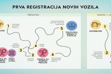 Novosti vezane uz registraciju vozila
